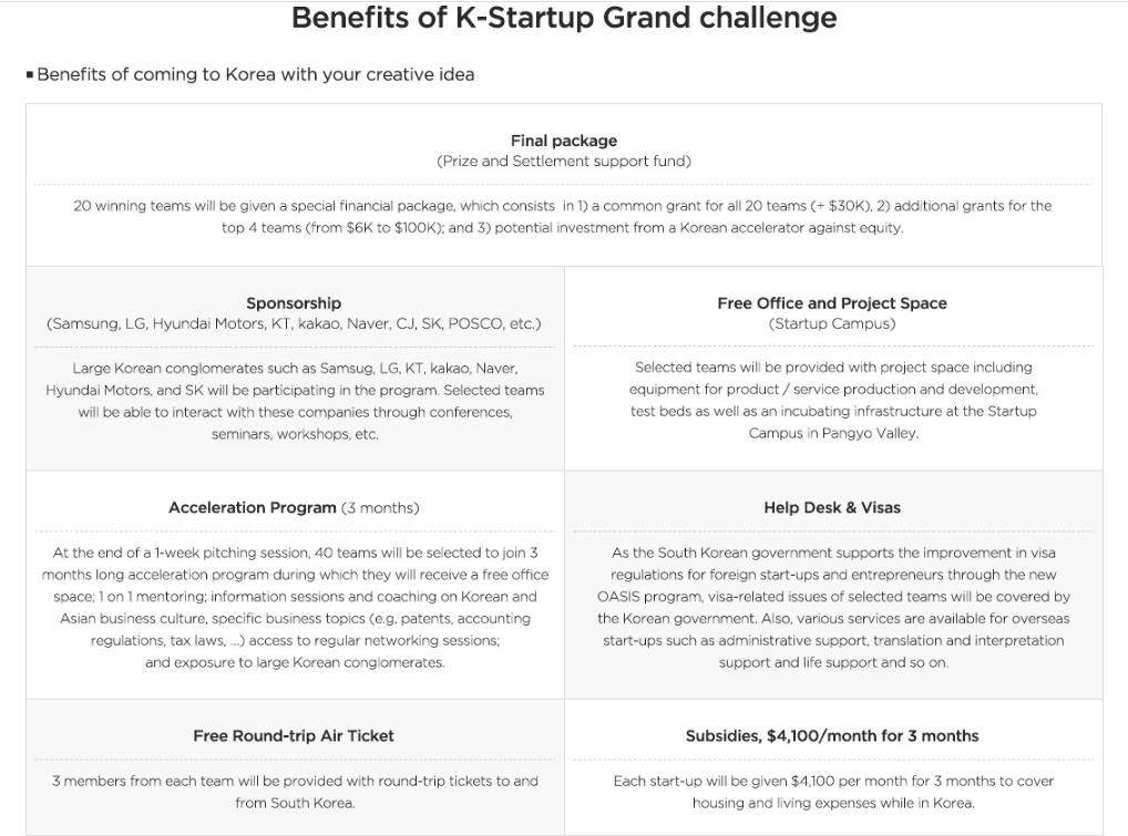 Empower Women - K-Startup Grand Challenge 2016