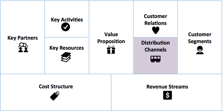 Business Model Distribution Channels